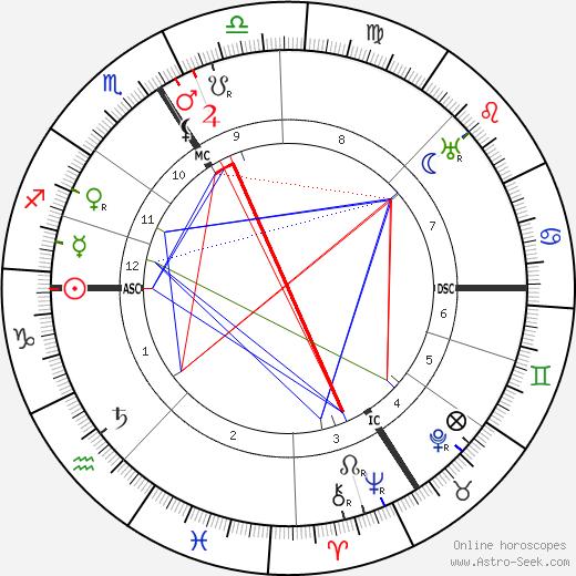 Leon Rothier день рождения гороскоп, Leon Rothier Натальная карта онлайн