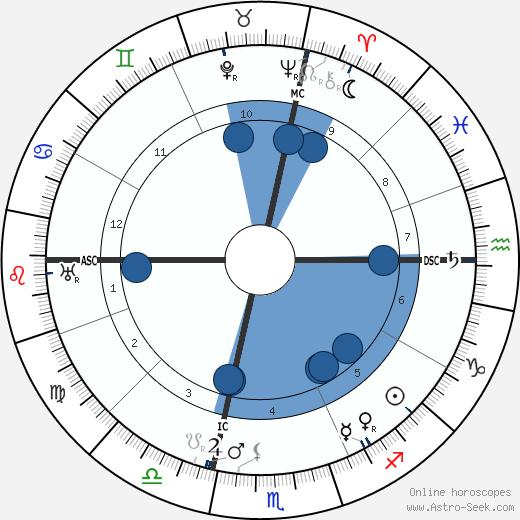 Mackenzie King wikipedia, horoscope, astrology, instagram
