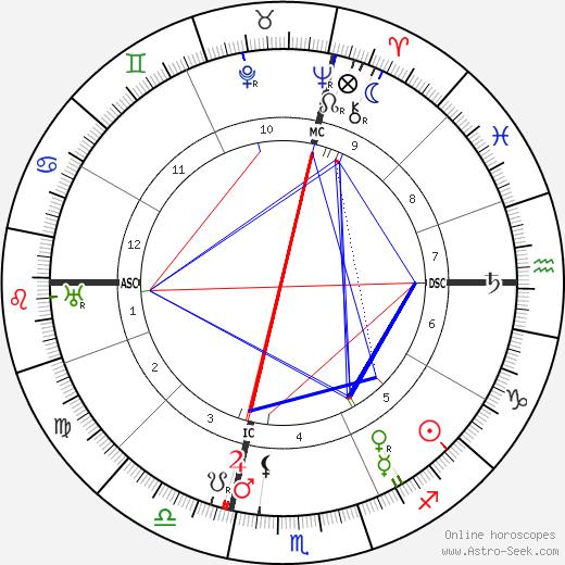 Mackenzie King astro natal birth chart, Mackenzie King horoscope, astrology