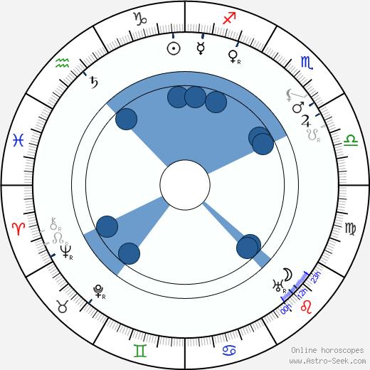 Rosa Albach-Retty wikipedia, horoscope, astrology, instagram