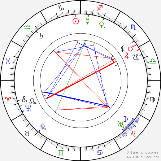 Rosa Albach-Retty birth chart, Rosa Albach-Retty astro natal horoscope, astrology