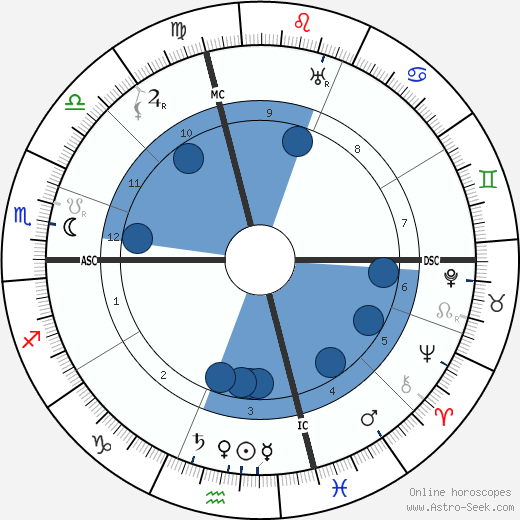 Amy Lowell wikipedia, horoscope, astrology, instagram
