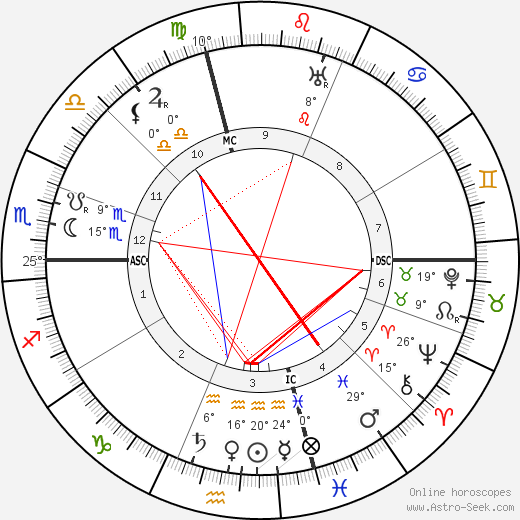 Amy Lowell birth chart, biography, wikipedia 2019, 2020
