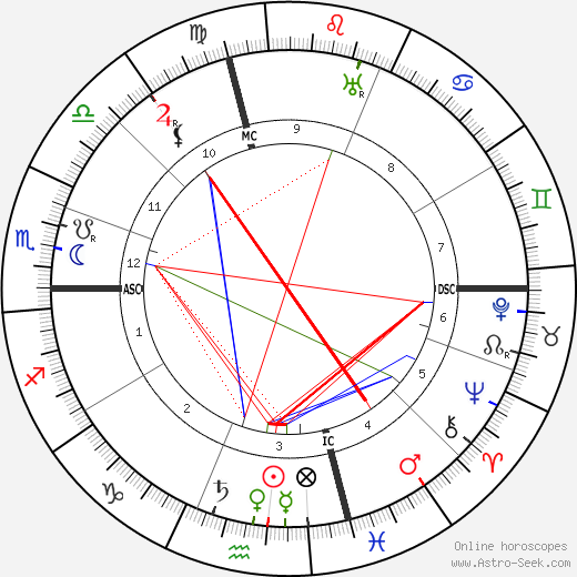 Amy Lowell birth chart, Amy Lowell astro natal horoscope, astrology