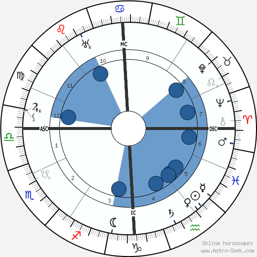 Auguste Perret wikipedia, horoscope, astrology, instagram