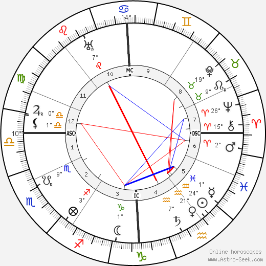 Auguste Perret birth chart, biography, wikipedia 2018, 2019