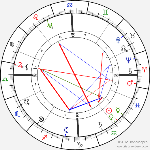 Auguste Perret astro natal birth chart, Auguste Perret horoscope, astrology