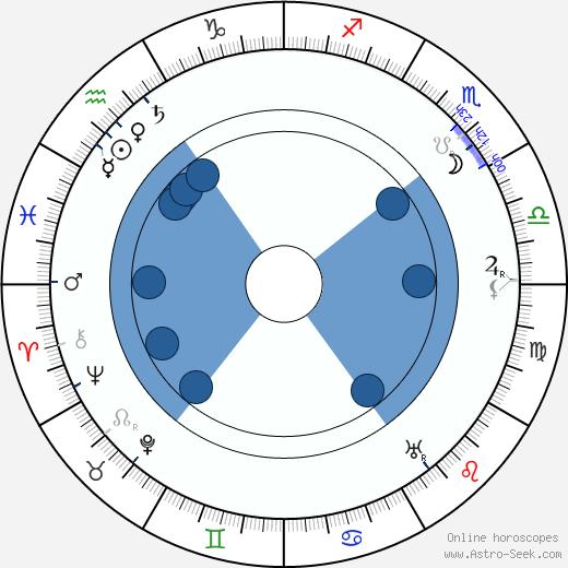 Bror Berger wikipedia, horoscope, astrology, instagram