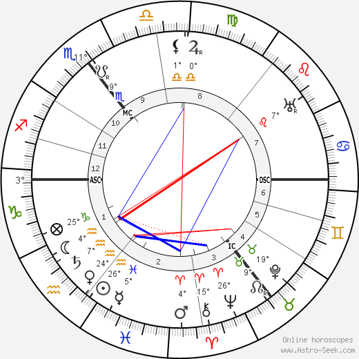 Ernest Shackleton birth chart, biography, wikipedia 2019, 2020