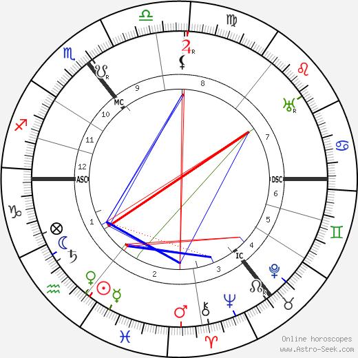 Эрнест Шеклтон Ernest Shackleton день рождения гороскоп, Ernest Shackleton Натальная карта онлайн