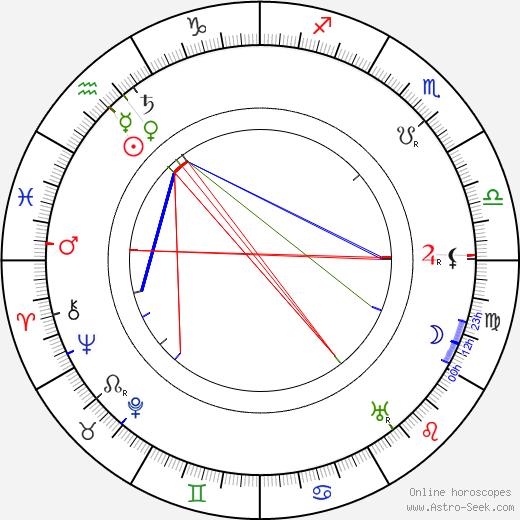 Franklin Dyall tema natale, oroscopo, Franklin Dyall oroscopi gratuiti, astrologia