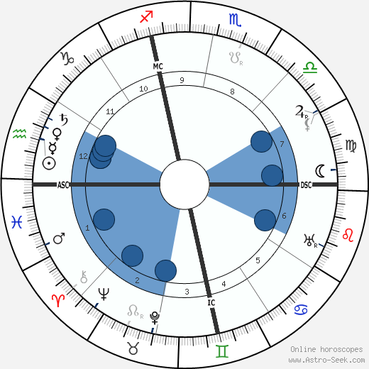 Gertrude Stein wikipedia, horoscope, astrology, instagram