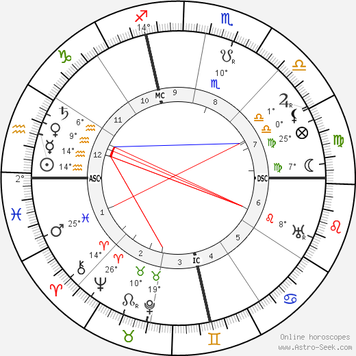Gertrude Stein birth chart, biography, wikipedia 2020, 2021