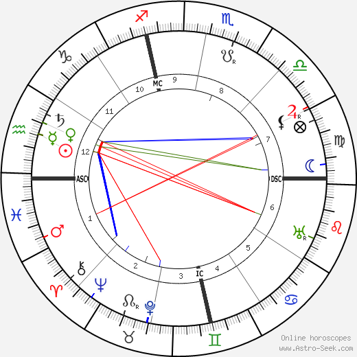 Gertrude Stein astro natal birth chart, Gertrude Stein horoscope, astrology