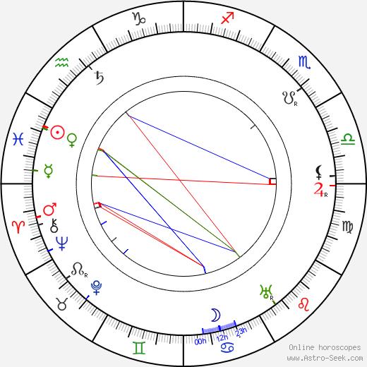 Mario Caserini birth chart, Mario Caserini astro natal horoscope, astrology