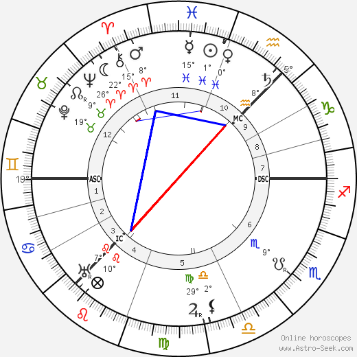 Mary Garden birth chart, biography, wikipedia 2020, 2021