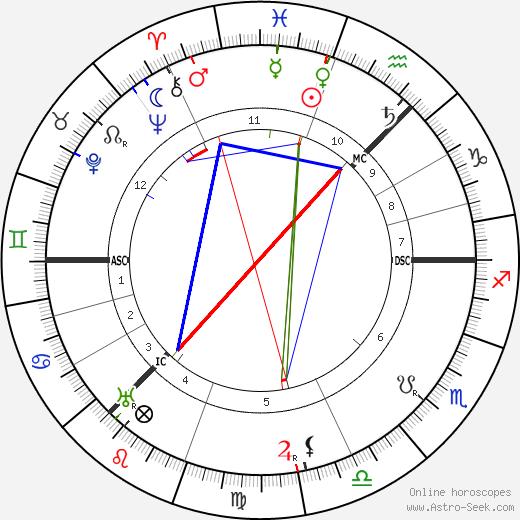 Mary Garden birth chart, Mary Garden astro natal horoscope, astrology