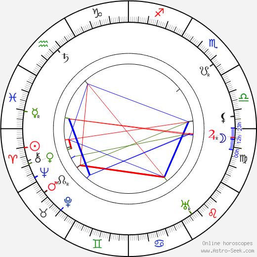 Anna Kallina день рождения гороскоп, Anna Kallina Натальная карта онлайн