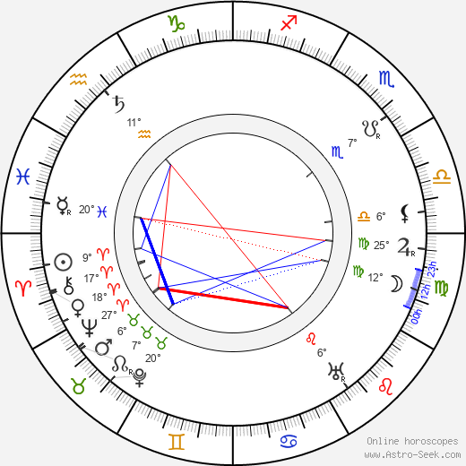 Charles Herbert Lightoller birth chart, biography, wikipedia 2019, 2020