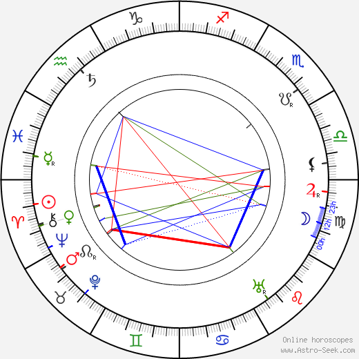 Charles Herbert Lightoller astro natal birth chart, Charles Herbert Lightoller horoscope, astrology