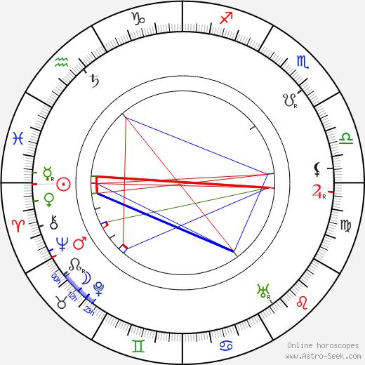 František Matějovský birth chart, František Matějovský astro natal horoscope, astrology