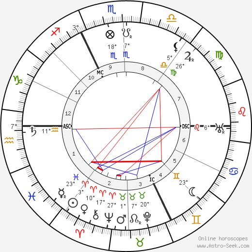 Harry Houdini birth chart, biography, wikipedia 2018, 2019