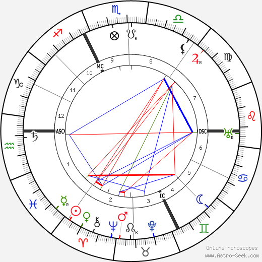 Harry Houdini astro natal birth chart, Harry Houdini horoscope, astrology