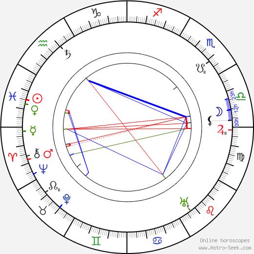 Henry Travers birth chart, Henry Travers astro natal horoscope, astrology