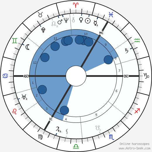 Josef Leyendecker wikipedia, horoscope, astrology, instagram