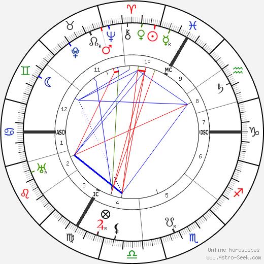 Josef Leyendecker tema natale, oroscopo, Josef Leyendecker oroscopi gratuiti, astrologia