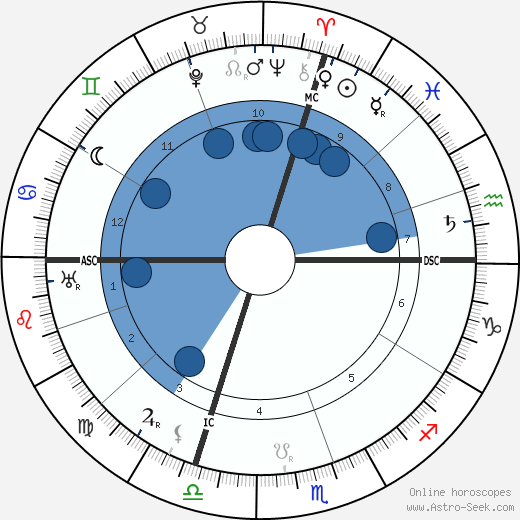 Luigi Einaudi wikipedia, horoscope, astrology, instagram