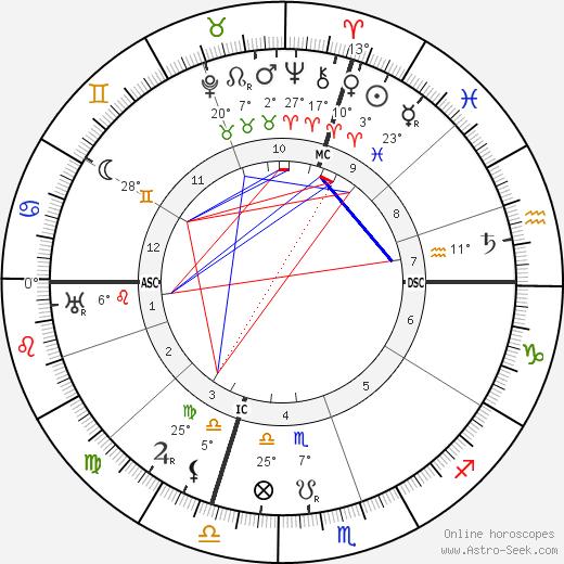 Luigi Einaudi birth chart, biography, wikipedia 2020, 2021