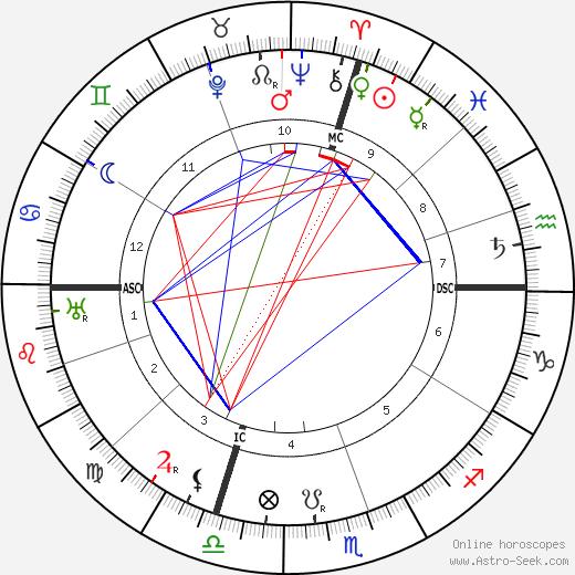 Luigi Einaudi birth chart, Luigi Einaudi astro natal horoscope, astrology