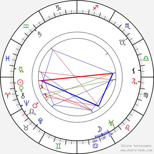 Oskar Nedbal astro natal birth chart, Oskar Nedbal horoscope, astrology