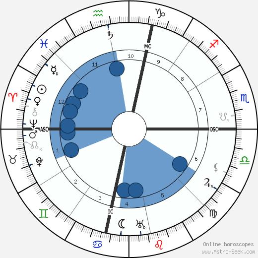 Robert Frost wikipedia, horoscope, astrology, instagram