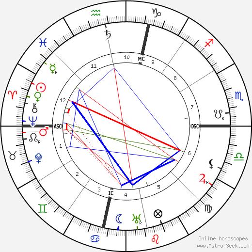 Роберт Фрост Robert Frost день рождения гороскоп, Robert Frost Натальная карта онлайн