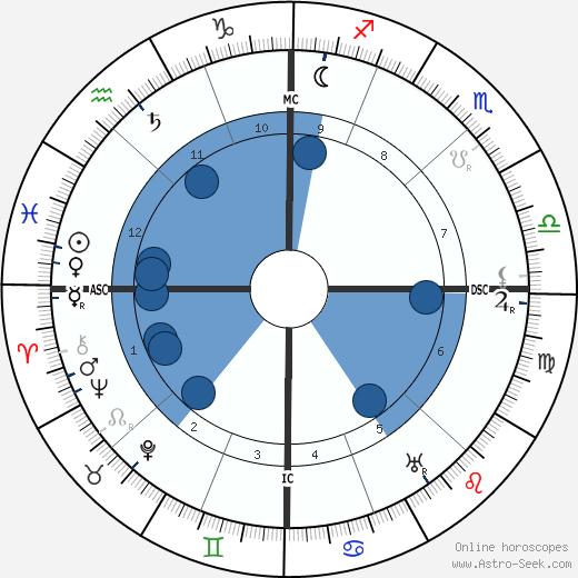 Walter Devoe wikipedia, horoscope, astrology, instagram