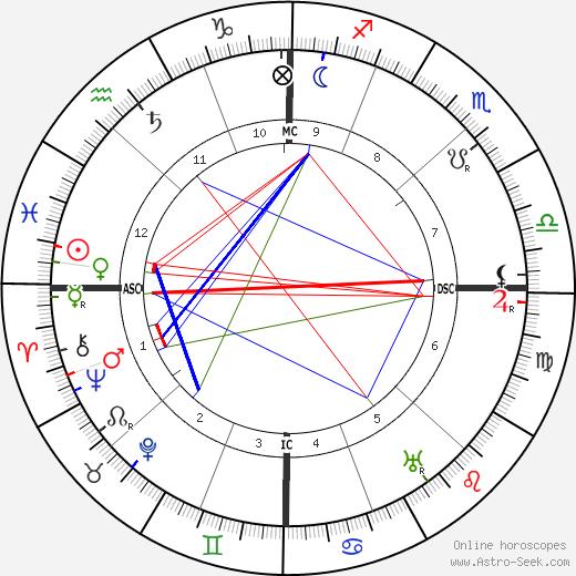 Walter Devoe tema natale, oroscopo, Walter Devoe oroscopi gratuiti, astrologia