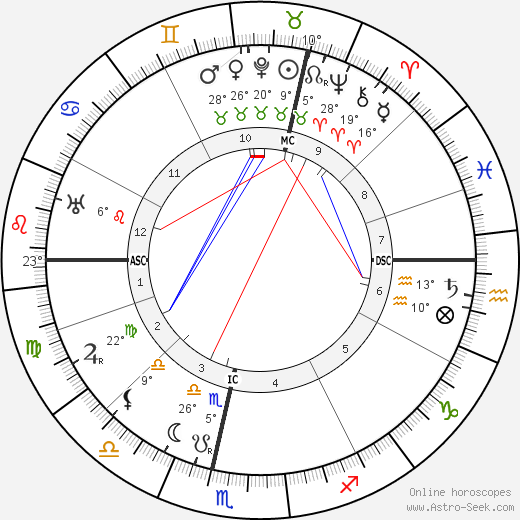 Cyriel Verschaeve birth chart, biography, wikipedia 2018, 2019