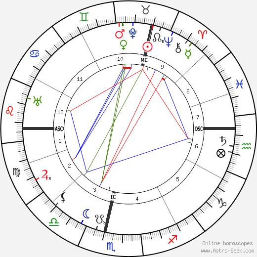 Cyriel Verschaeve tema natale, oroscopo, Cyriel Verschaeve oroscopi gratuiti, astrologia
