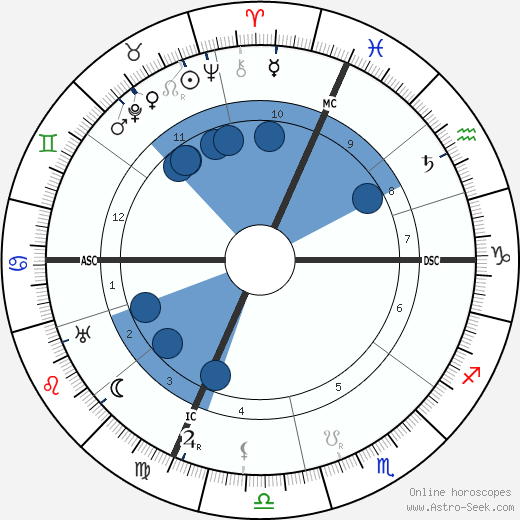 Guglielmo Marconi wikipedia, horoscope, astrology, instagram