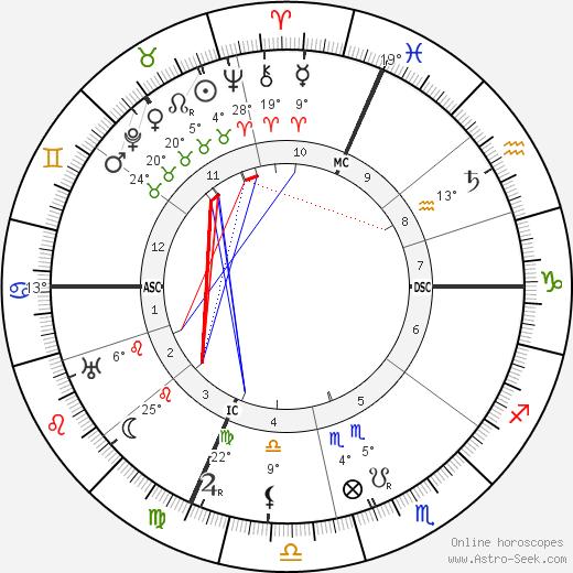 Guglielmo Marconi tema natale, biography, Biografia da Wikipedia 2020, 2021