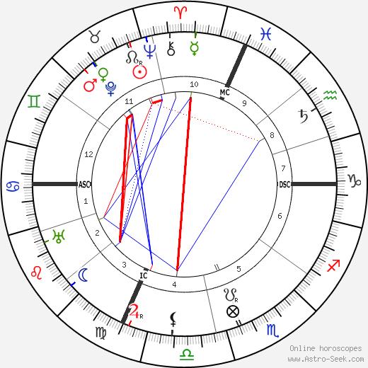 Guglielmo Marconi tema natale, oroscopo, Guglielmo Marconi oroscopi gratuiti, astrologia