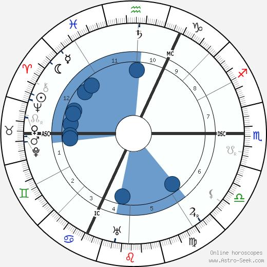 Johannes Stark wikipedia, horoscope, astrology, instagram
