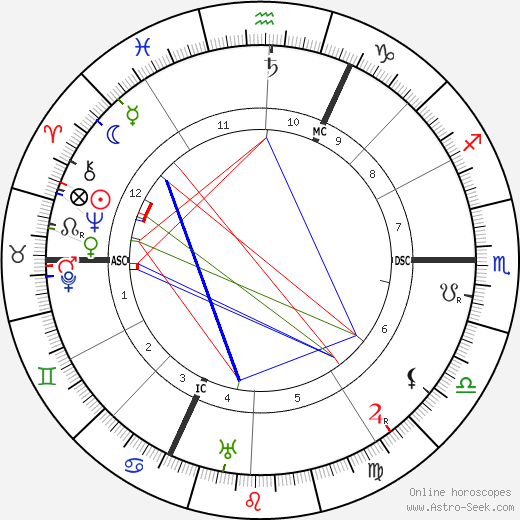 Johannes Stark astro natal birth chart, Johannes Stark horoscope, astrology