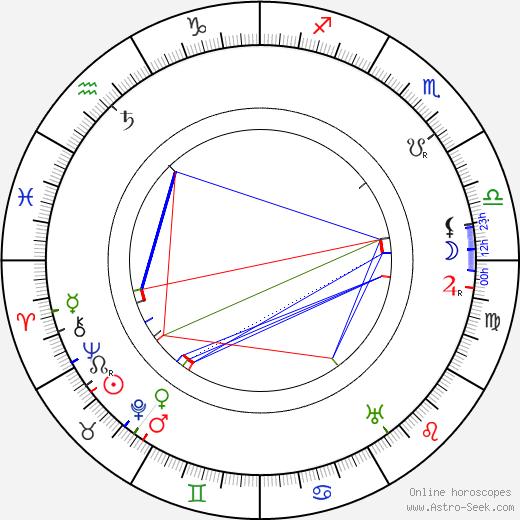 Karl Kraus tema natale, oroscopo, Karl Kraus oroscopi gratuiti, astrologia