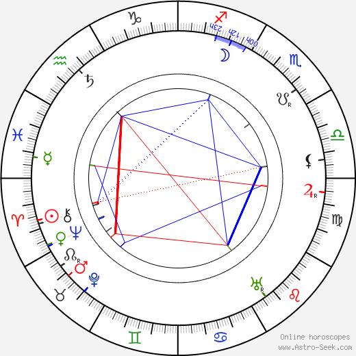 Peter Robinson birth chart, Peter Robinson astro natal horoscope, astrology
