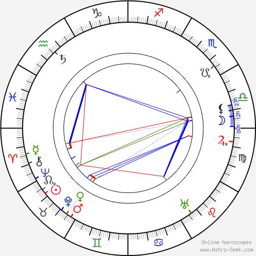 Сидни Толер Sidney Toler день рождения гороскоп, Sidney Toler Натальная карта онлайн
