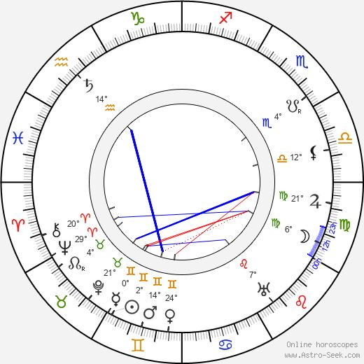 Antoni Fertner birth chart, biography, wikipedia 2019, 2020