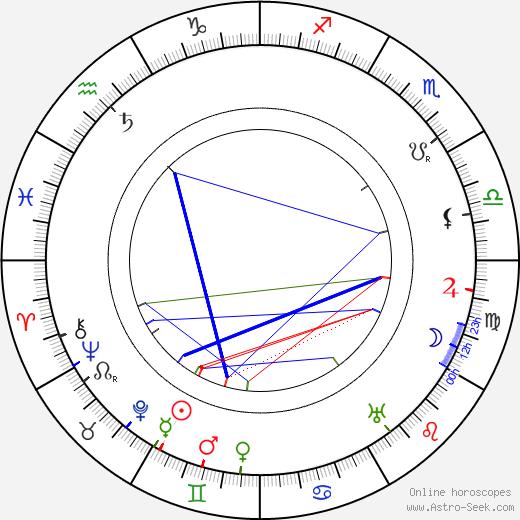 Antoni Fertner birth chart, Antoni Fertner astro natal horoscope, astrology